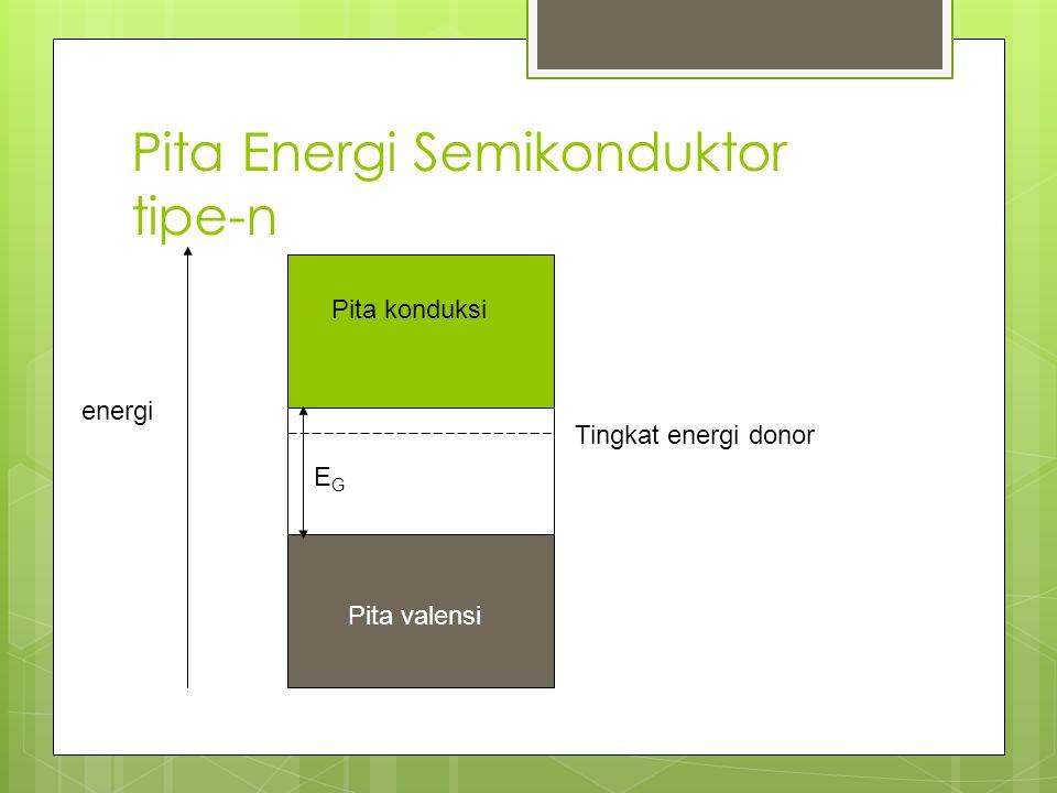 Pita Energi Semikonduktor tipe-n Pita konduksi Pita valensi energi Tingkat energi donor EGEG