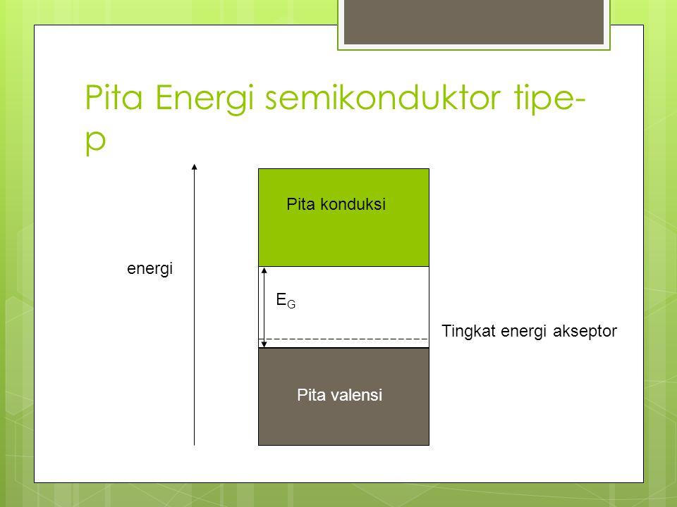 Pita Energi semikonduktor tipe- p Pita konduksi Pita valensi energi Tingkat energi akseptor EGEG