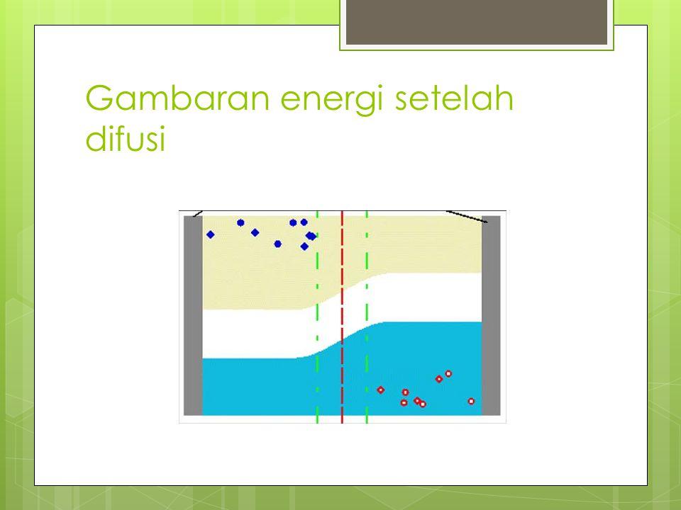 Gambaran energi setelah difusi