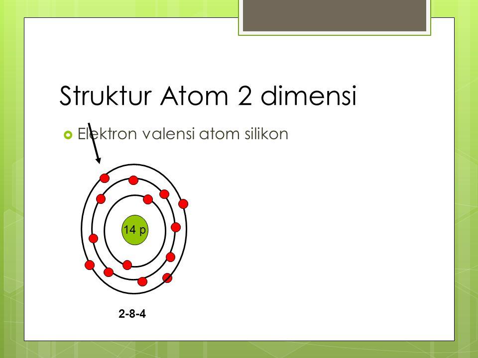 14 p 2-8-4 Struktur Atom 2 dimensi  Elektron valensi atom silikon