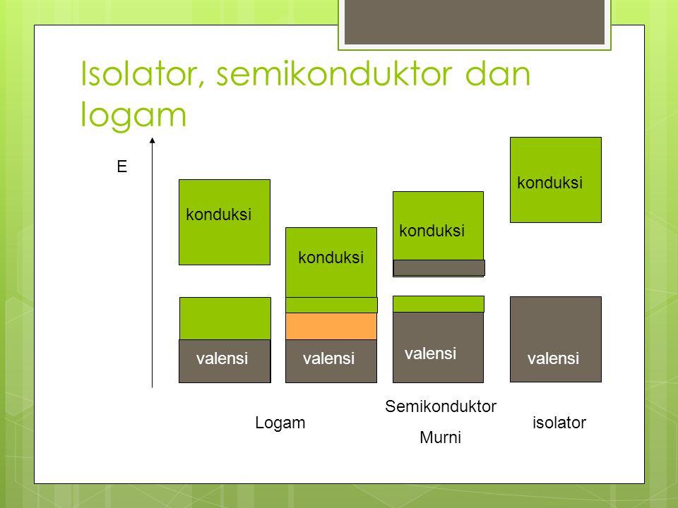 Isolator, semikonduktor dan logam E valensi konduksi valensi Logam konduksi valensi Semikonduktor Murni isolator valensi konduksi