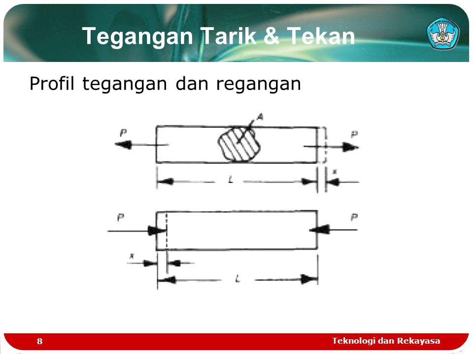 Teknologi dan Rekayasa 9 Akibat dari gaya tarik yang terjadi adalah pengurangan diameter seperti terlihat dalam gambar Rasio Poison