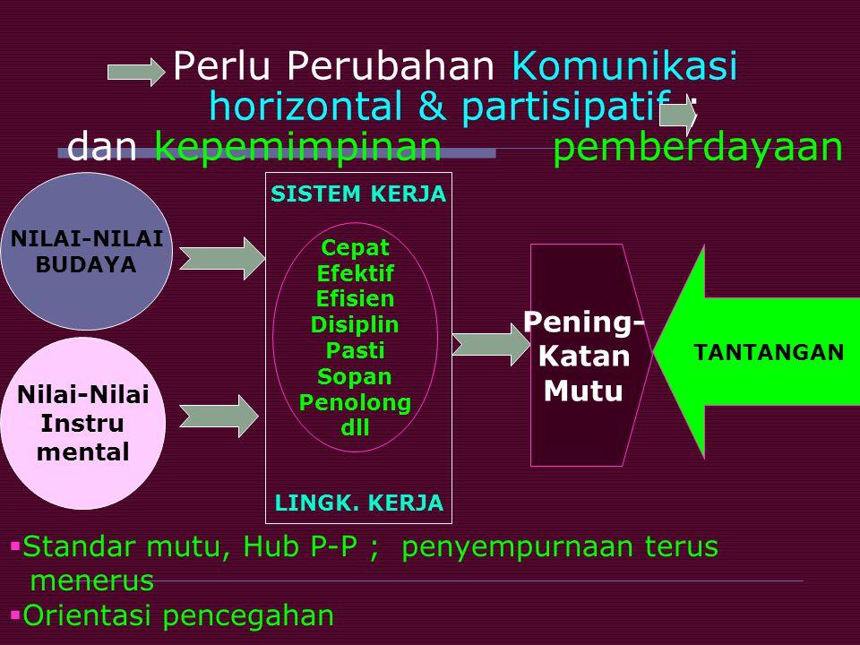 Perlu Perubahan Komunikasi horizontal & partisipatif ; dan kepemimpinan pemberdayaan NILAI-NILAI BUDAYA Nilai-Nilai Instru mental SISTEM KERJA LINGK.