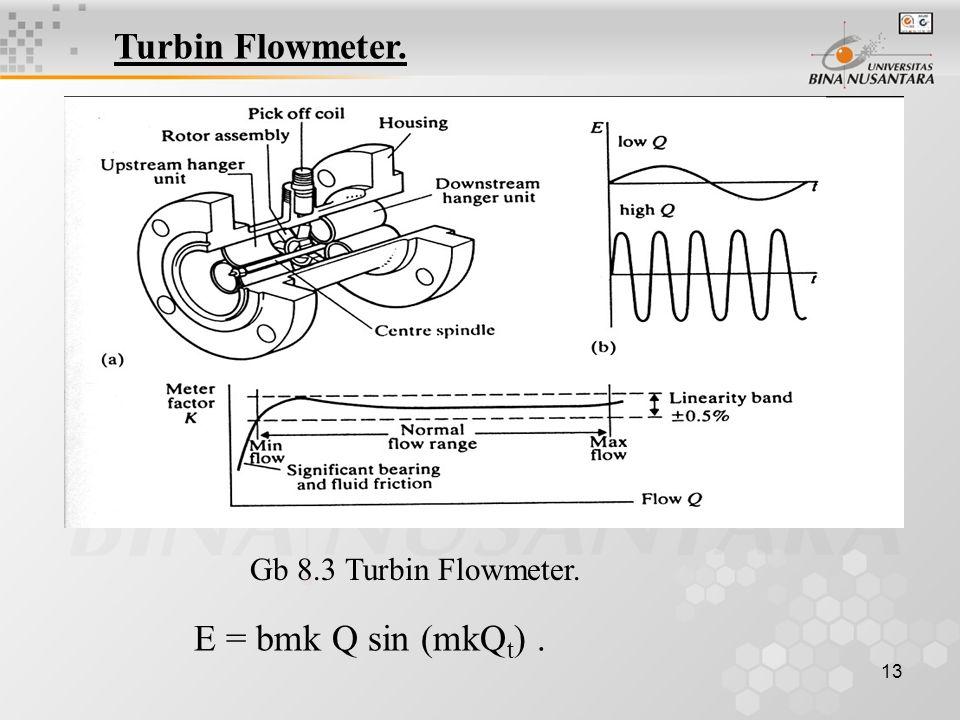 13 Turbin Flowmeter. Gb 8.3 Turbin Flowmeter. E = bmk Q sin (mkQ t ).