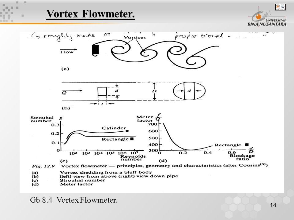 14 Vortex Flowmeter. Gb 8.4 Vortex Flowmeter.