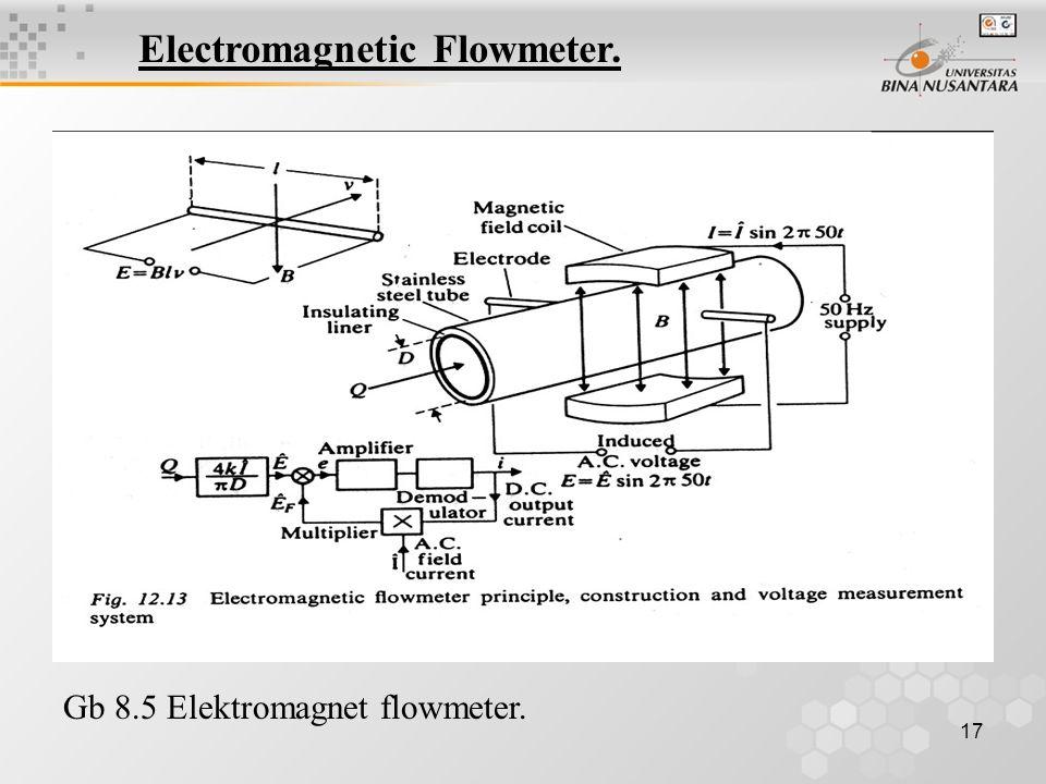 17 Electromagnetic Flowmeter. Gb 8.5 Elektromagnet flowmeter.