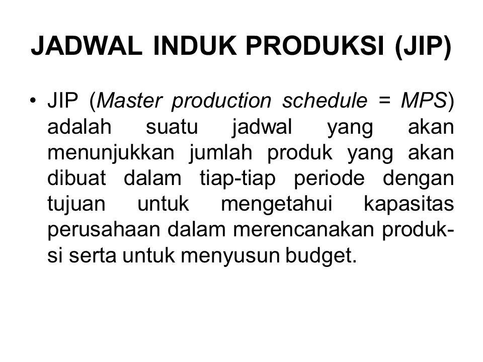 JADWAL INDUK PRODUKSI (JIP) JIP (Master production schedule = MPS) adalah suatu jadwal yang akan menunjukkan jumlah produk yang akan dibuat dalam tiap-tiap periode dengan tujuan untuk mengetahui kapasitas perusahaan dalam merencanakan produk- si serta untuk menyusun budget.
