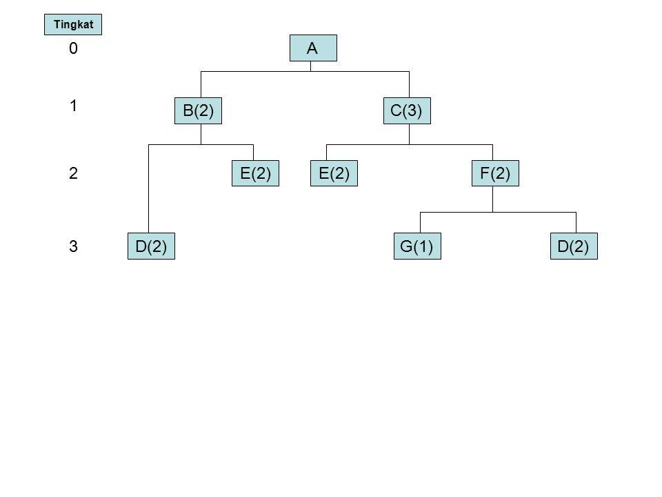 A B(2)C(3) E(2) 0 1 2F(2) D(2)G(1)D(2)3 Tingkat