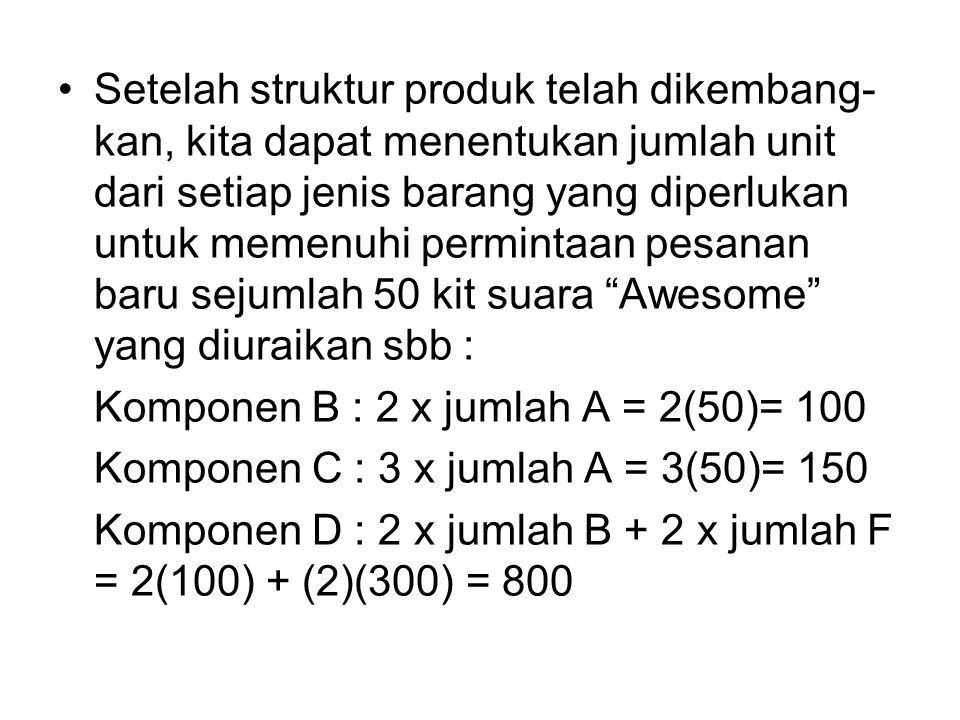 Setelah struktur produk telah dikembang- kan, kita dapat menentukan jumlah unit dari setiap jenis barang yang diperlukan untuk memenuhi permintaan pesanan baru sejumlah 50 kit suara Awesome yang diuraikan sbb : Komponen B : 2 x jumlah A = 2(50)= 100 Komponen C : 3 x jumlah A = 3(50)= 150 Komponen D : 2 x jumlah B + 2 x jumlah F = 2(100) + (2)(300) = 800