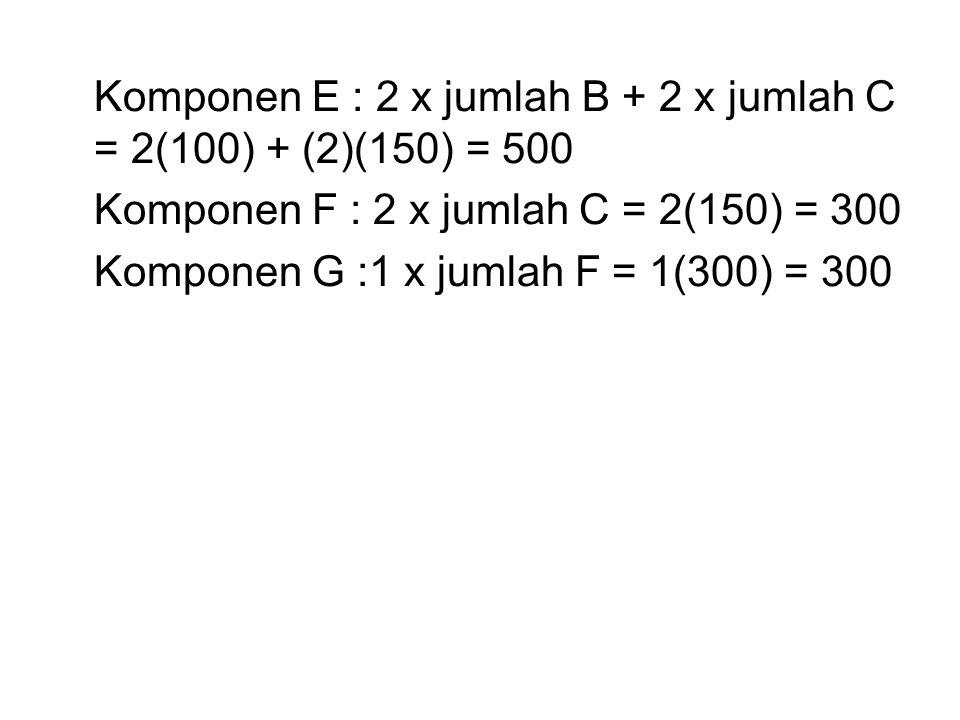 Komponen E : 2 x jumlah B + 2 x jumlah C = 2(100) + (2)(150) = 500 Komponen F : 2 x jumlah C = 2(150) = 300 Komponen G :1 x jumlah F = 1(300) = 300