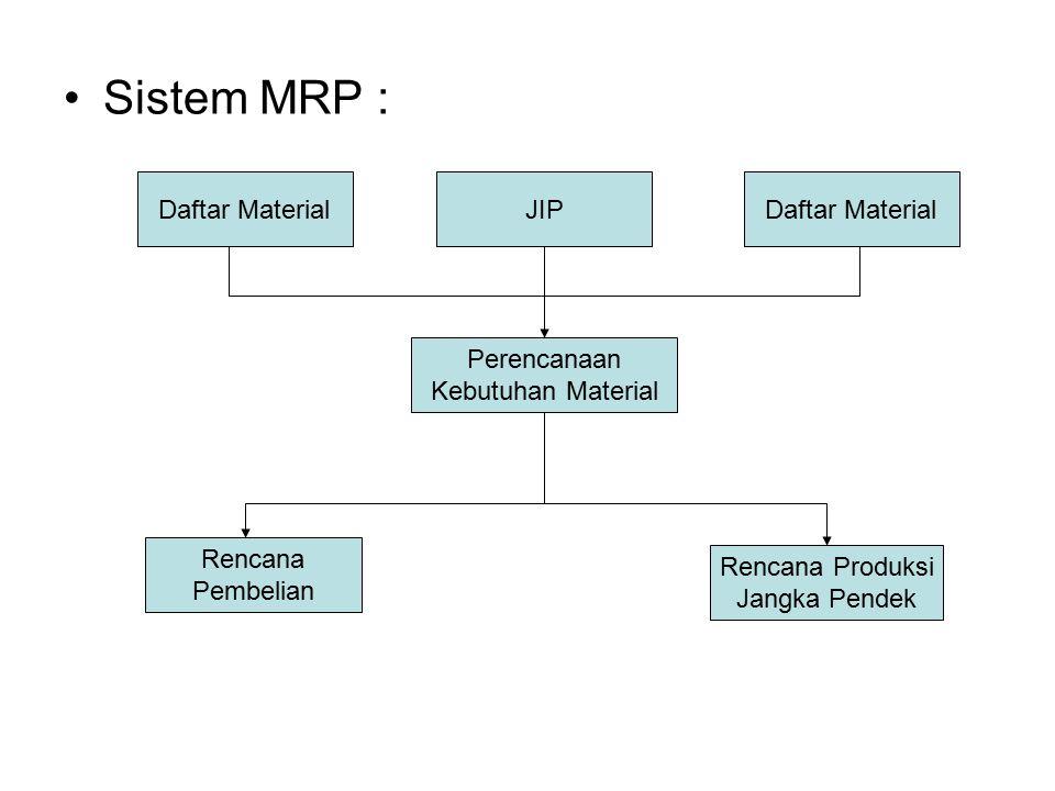 Sistem MRP : JIPDaftar Material Perencanaan Kebutuhan Material Rencana Pembelian Rencana Produksi Jangka Pendek