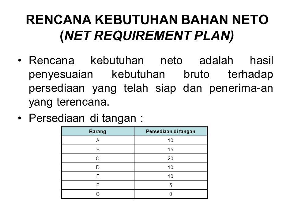 RENCANA KEBUTUHAN BAHAN NETO (NET REQUIREMENT PLAN) Rencana kebutuhan neto adalah hasil penyesuaian kebutuhan bruto terhadap persediaan yang telah siap dan penerima-an yang terencana.