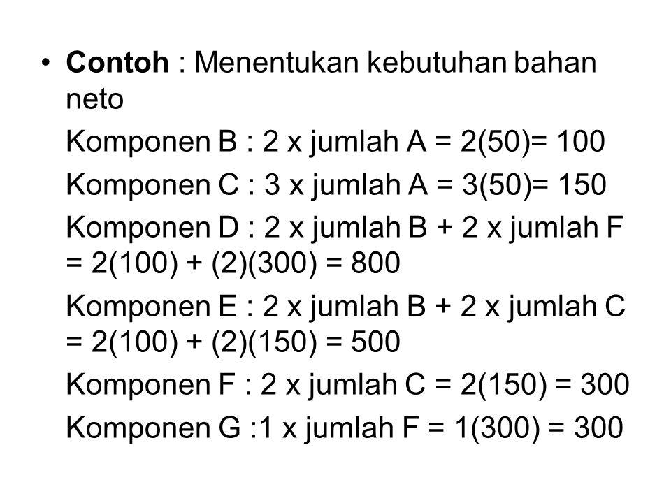 Contoh : Menentukan kebutuhan bahan neto Komponen B : 2 x jumlah A = 2(50)= 100 Komponen C : 3 x jumlah A = 3(50)= 150 Komponen D : 2 x jumlah B + 2 x jumlah F = 2(100) + (2)(300) = 800 Komponen E : 2 x jumlah B + 2 x jumlah C = 2(100) + (2)(150) = 500 Komponen F : 2 x jumlah C = 2(150) = 300 Komponen G :1 x jumlah F = 1(300) = 300