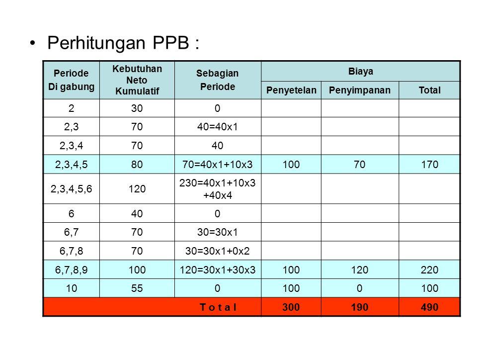 Perhitungan PPB : Periode Di gabung Kebutuhan Neto Kumulatif Sebagian Periode Biaya PenyetelanPenyimpananTotal 2300 2,37040=40x1 2,3,47040 2,3,4,58070=40x1+10x310070170 2,3,4,5,6120 230=40x1+10x3 +40x4 6400 6,77030=30x1 6,7,87030=30x1+0x2 6,7,8,9100120=30x1+30x3100120220 105501000 T o t a l300190490