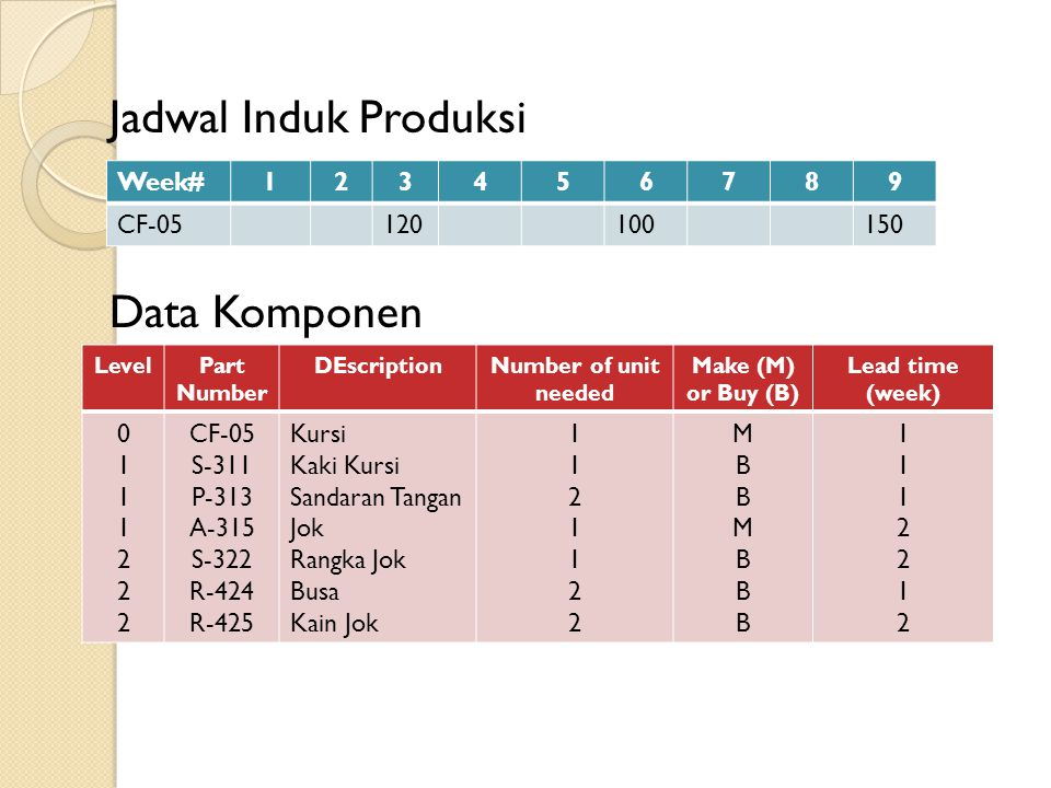 Jadwal Induk Produksi Data Komponen Week#123456789 CF-05120100150 LevelPart Number DEscriptionNumber of unit needed Make (M) or Buy (B) Lead time (wee