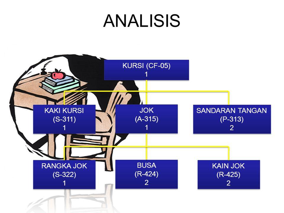 KURSI (CF-05) 1 KURSI (CF-05) 1 KAKI KURSI (S-311) 1 KAKI KURSI (S-311) 1 JOK (A-315) 1 JOK (A-315) 1 SANDARAN TANGAN (P-313) 2 SANDARAN TANGAN (P-313) 2 RANGKA JOK (S-322) 1 RANGKA JOK (S-322) 1 BUSA (R-424) 2 BUSA (R-424) 2 KAIN JOK (R-425) 2 KAIN JOK (R-425) 2 ANALISIS
