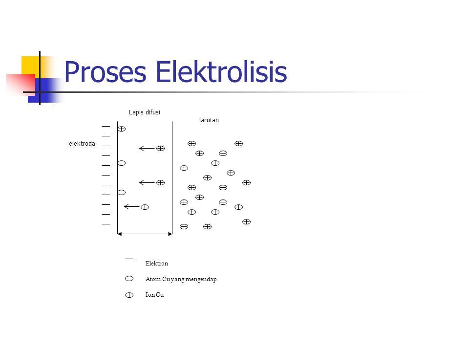 Proses Elektrolisis Elektron Atom Cu yang mengendap Ion Cu elektroda Lapis difusi larutan