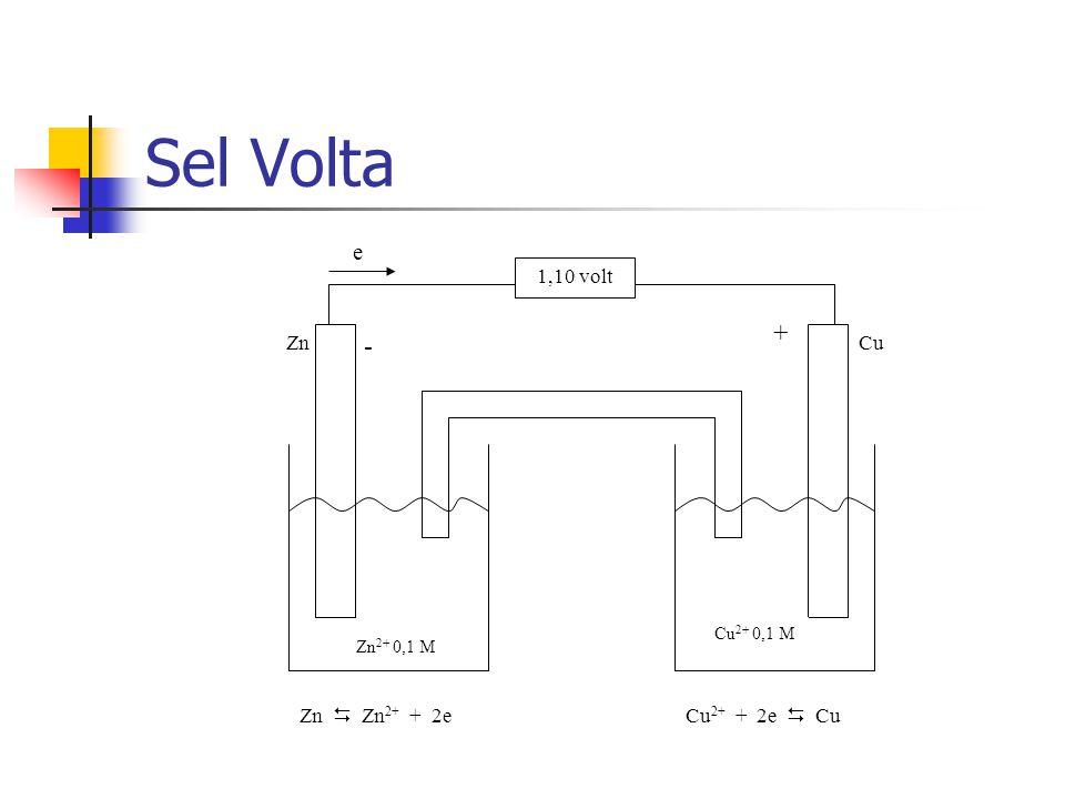 Sel Volta + - Zn 2+ 0,1 M ZnCu Cu 2+ 0,1 M Zn  Zn 2+ + 2eCu 2+ + 2e  Cu 1,10 volt e