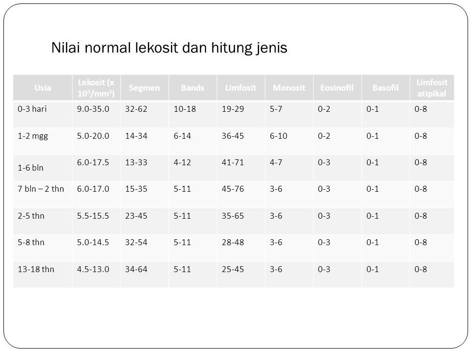 Nilai normal lekosit dan hitung jenis Usia Lekosit (x 10 3 /mm 3 ) SegmenBandsLimfositMonositEosinofilBasofil Limfosit atipikal 0-3 hari9.0-35.032-621