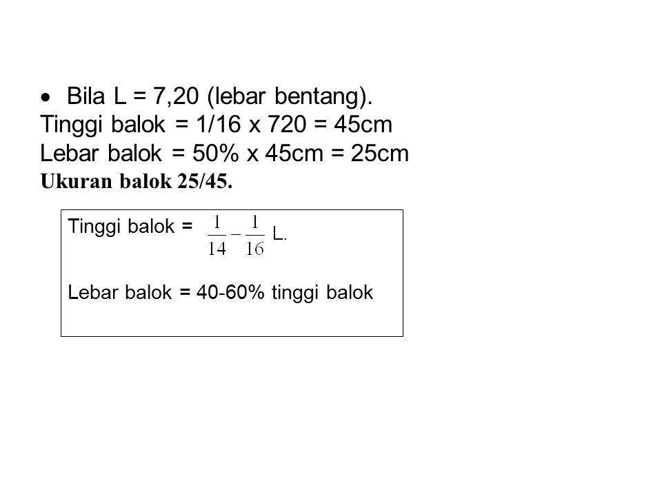  Bila L = 7,20 (lebar bentang). Tinggi balok = 1/16 x 720 = 45cm Lebar balok = 50% x 45cm = 25cm Ukuran balok 25/45. Tinggi balok = Lebar balok = 40-