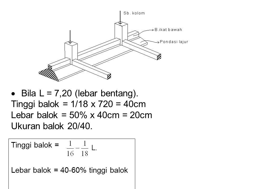 P = total beban + berat pondasi F = a x panjang jalur