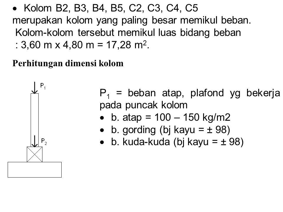  berat plafond (b.