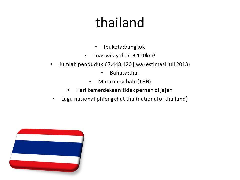 thailand Ibukota:bangkok Luas wilayah:513.120km 2 Jumlah penduduk:67.448.120 jiwa (estimasi juli 2013) Bahasa:thai Mata uang:baht(THB) Hari kemerdekaan:tidak pernah di jajah Lagu nasional:phleng chat thai(national of thailand)