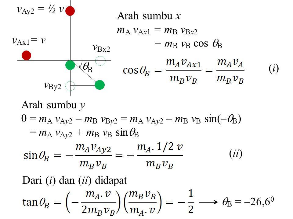 Arah sumbu x m A v Ax1 = m B v Bx2 = m B v B cos  B (i)(i) Arah sumbu y 0 = m A v Ay2 – m B v By2 = m A v Ay2 – m B v B sin(–  B ) = m A v Ay2 + m B v B sin  B (ii) Dari (i) dan (ii) didapat  B = –26,6 0 BB v Ay2 = ½ v v Ax1 = v v By2 v Bx2