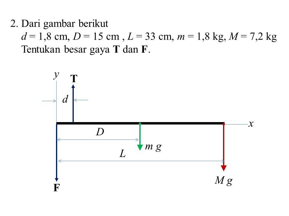 2. Dari gambar berikut d = 1,8 cm, D = 15 cm, L = 33 cm, m = 1,8 kg, M = 7,2 kg Tentukan besar gaya T dan F. y x F M g m g T d L D