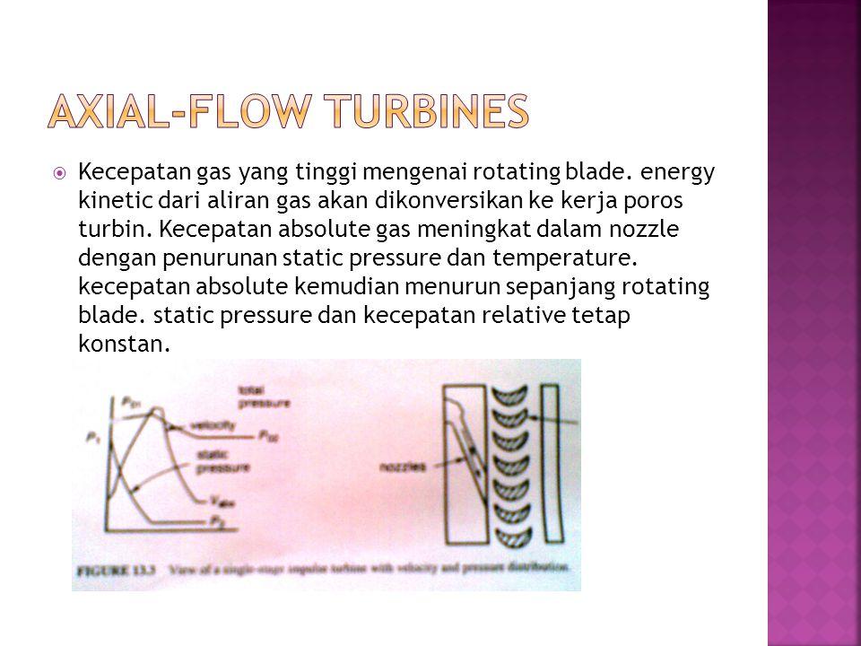  Kecepatan gas yang tinggi mengenai rotating blade. energy kinetic dari aliran gas akan dikonversikan ke kerja poros turbin. Kecepatan absolute gas m