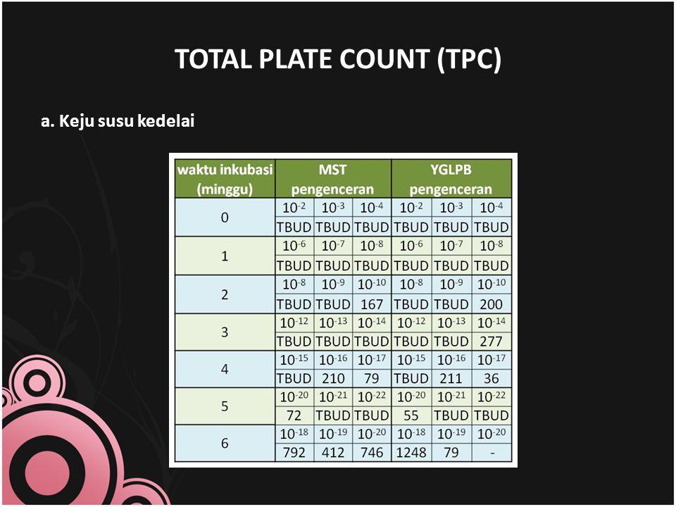 TOTAL PLATE COUNT (TPC) a. Keju susu kedelai