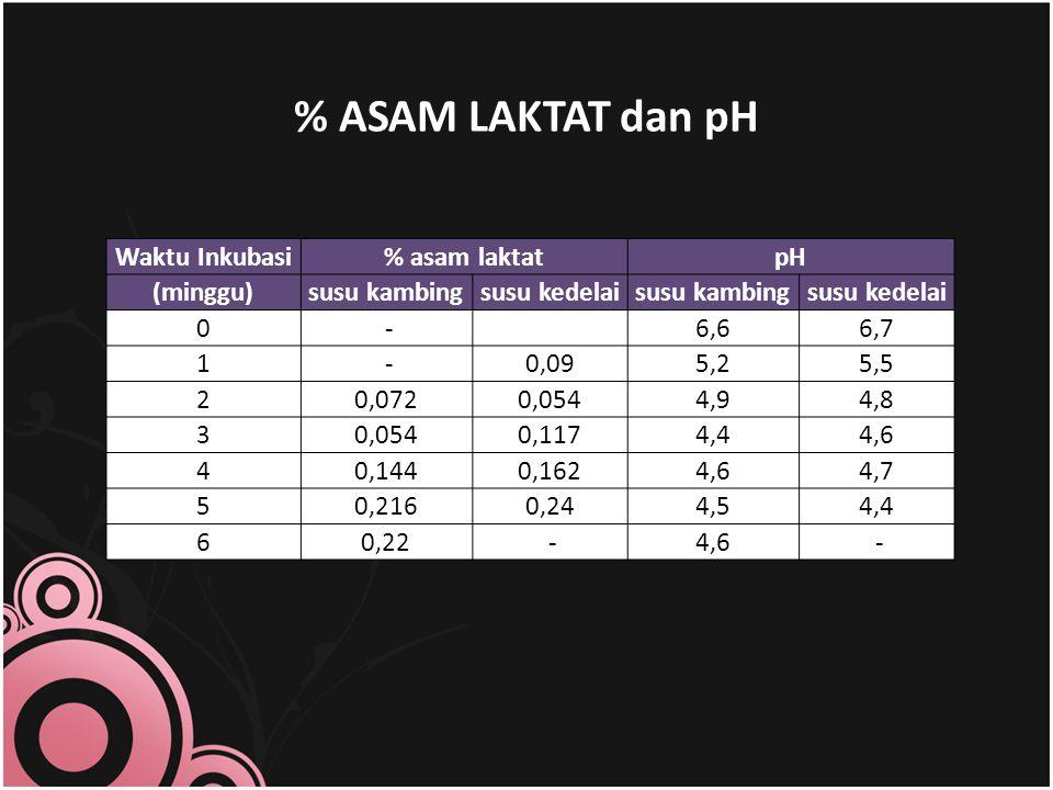 % ASAM LAKTAT dan pH Waktu Inkubasi% asam laktatpH (minggu)susu kambingsusu kedelaisusu kambingsusu kedelai 0 - 6,66,7 1 -0,095,25,5 20,0720,0544,94,8 30,0540,1174,44,6 40,1440,1624,64,7 50,2160,244,54,4 60,22 -4,6 -