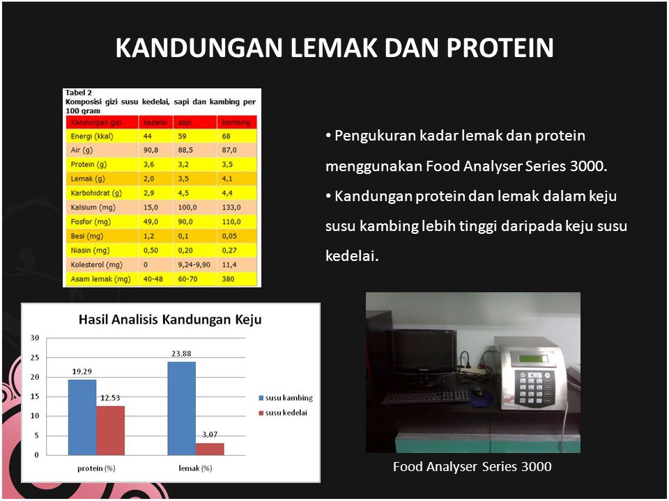 KANDUNGAN LEMAK DAN PROTEIN Food Analyser Series 3000 Pengukuran kadar lemak dan protein menggunakan Food Analyser Series 3000.