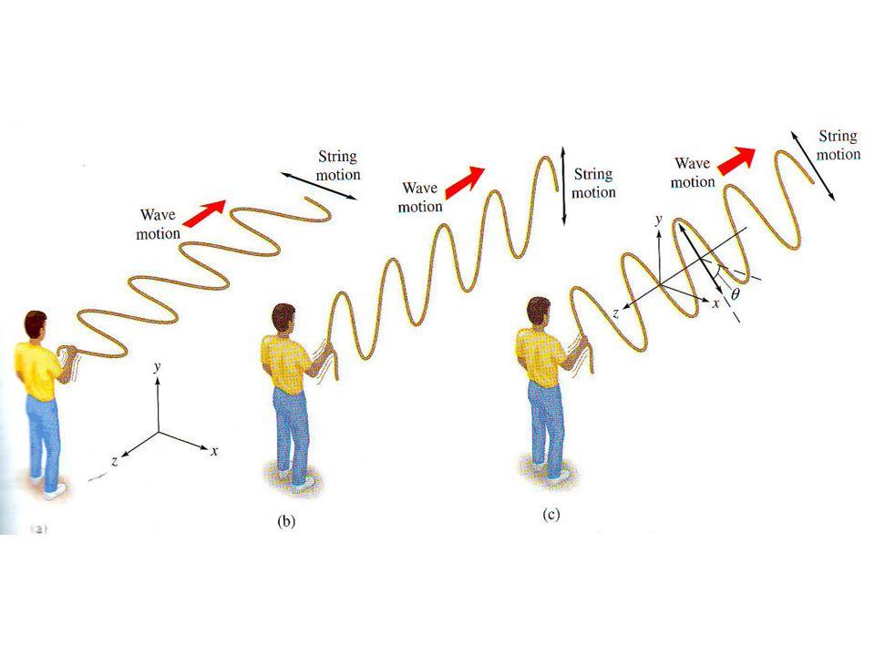 4.Intensitas GEM Intensitas GEM atau laju energi yg dipindahkan melalui GEM disebut pointing (S).