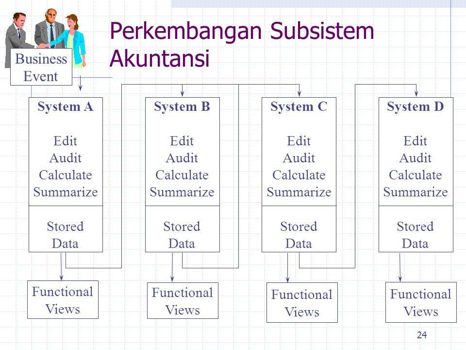 24 Business Event Functional Views System D Edit Audit Calculate Summarize Stored Data System C Edit Audit Calculate Summarize Stored Data System B Ed