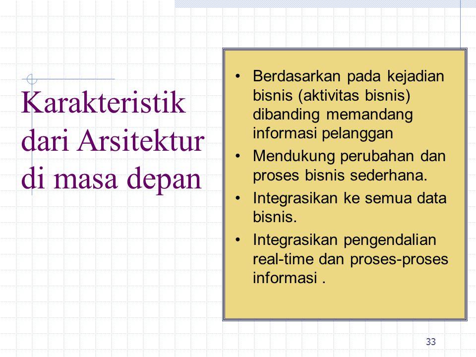 34 Evolusi Desain Sistem Informasi 1.Lone Transactions 2.