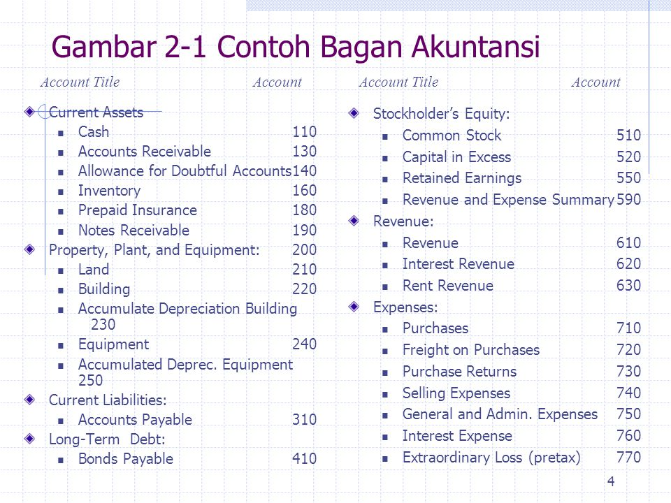 4 Gambar 2-1 Contoh Bagan Akuntansi Current Assets Cash110 Accounts Receivable130 Allowance for Doubtful Accounts140 Inventory 160 Prepaid Insurance18