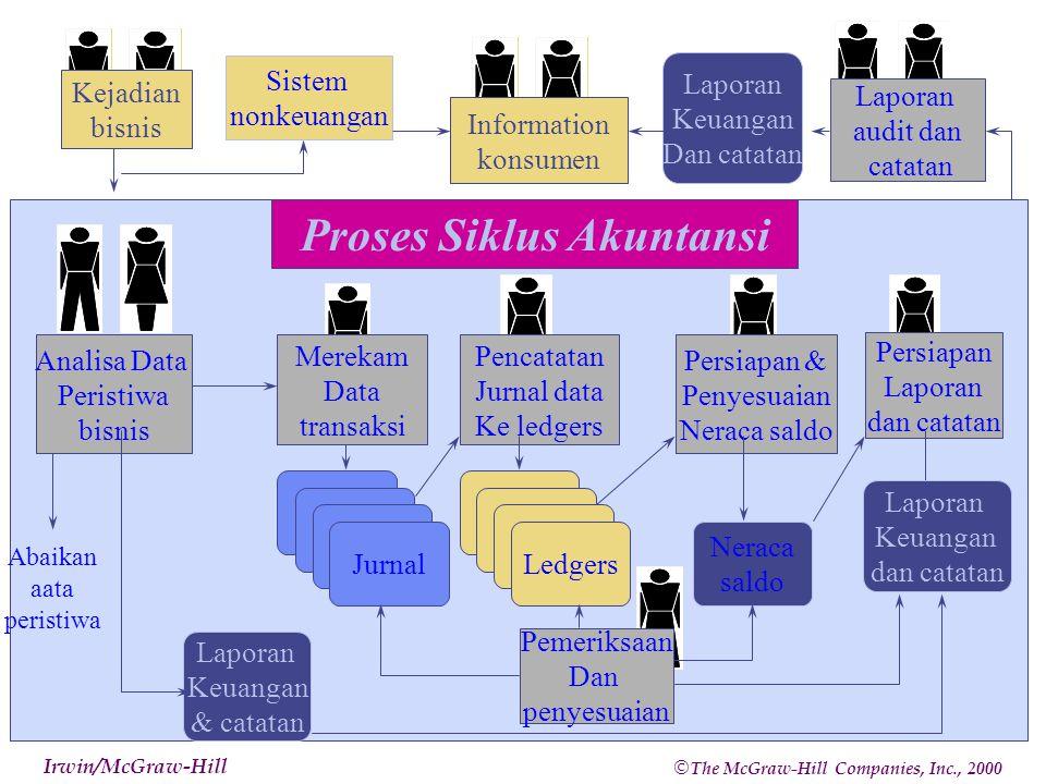 9 Langkah 1: Identifikasi Transaksi Akuntansi Untuk Direkam Tujuan-tujuan dari langkah pertama ini untuk mengidentifikasi kejadian bisnis bahwa dapat dipertimbangkan transaksi akuntansi dan untuk mengumpulkan data ekonomi relevan tentang transaksi- transaksi.