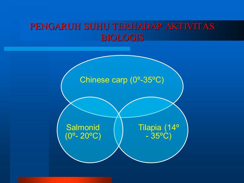 PENGARUH SUHU TERHADAP AKTIVITAS BIOLOGIS Chinese carp (0º-35ºC) Tilapia (14º - 35ºC) Salmonid (0º- 20ºC)