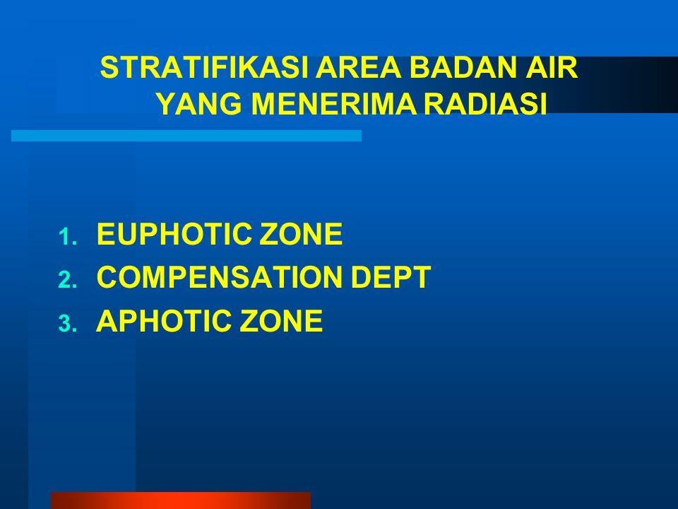 STRATIFIKASI AREA BADAN AIR YANG MENERIMA RADIASI 1. 1. EUPHOTIC ZONE 2. 2. COMPENSATION DEPT 3. 3. APHOTIC ZONE