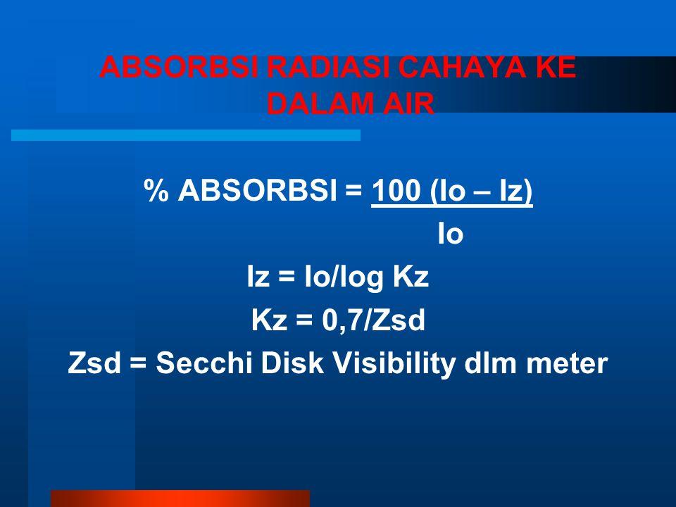 ABSORBSI RADIASI CAHAYA KE DALAM AIR % ABSORBSI = 100 (Io – Iz) Io Iz = Io/log Kz Kz = 0,7/Zsd Zsd = Secchi Disk Visibility dlm meter