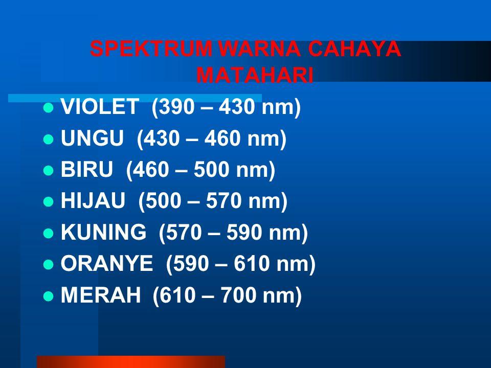 SPEKTRUM WARNA CAHAYA MATAHARI VIOLET (390 – 430 nm) UNGU (430 – 460 nm) BIRU (460 – 500 nm) HIJAU (500 – 570 nm) KUNING (570 – 590 nm) ORANYE (590 –