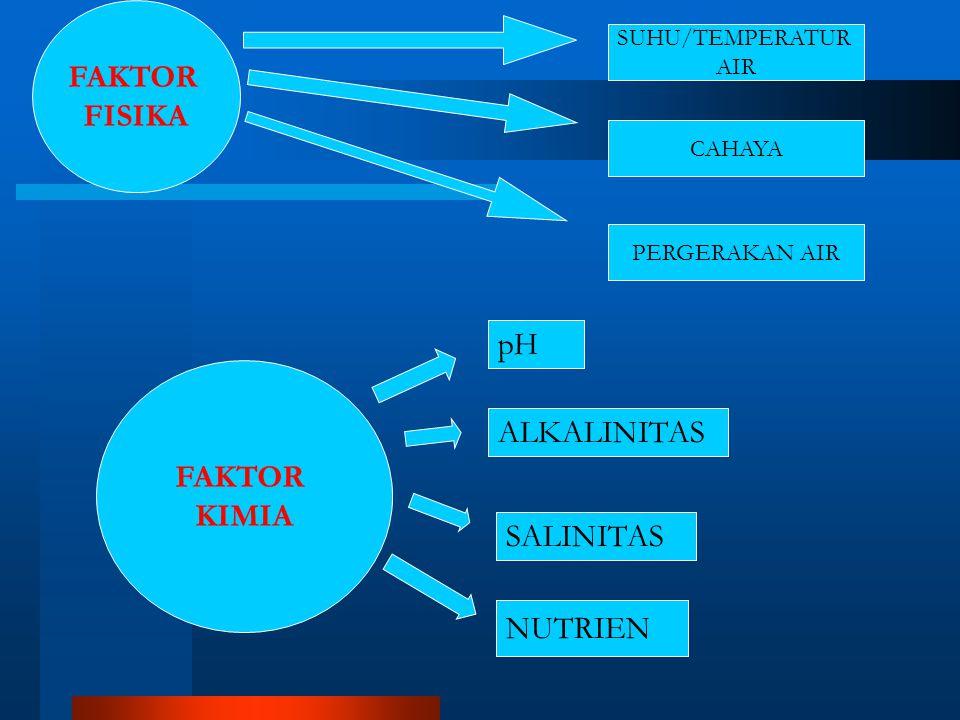 FAKTOR FISIKA SUHU/TEMPERATUR AIR PERGERAKAN AIR FAKTOR KIMIA pH ALKALINITAS NUTRIEN SALINITAS CAHAYA