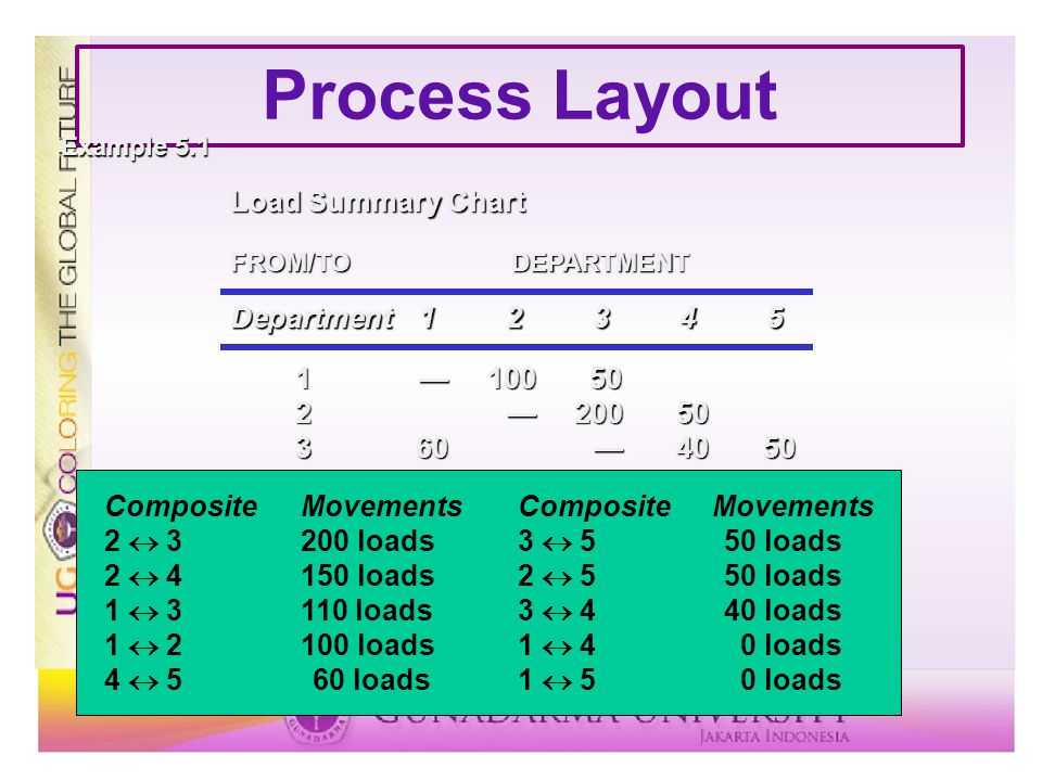 Process Layout Department12345 Load Summary Chart FROM/TODEPARTMENT 1—10050 2 —20050 360 —4050 4100 —60 550 — Example 5.1 CompositeMovementsCompositeM
