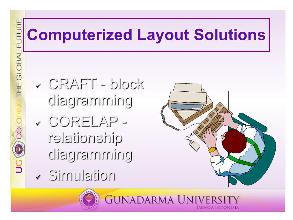 Computerized Layout Solutions CRAFT - block diagramming CRAFT - block diagramming CORELAP - relationship diagramming CORELAP - relationship diagrammin