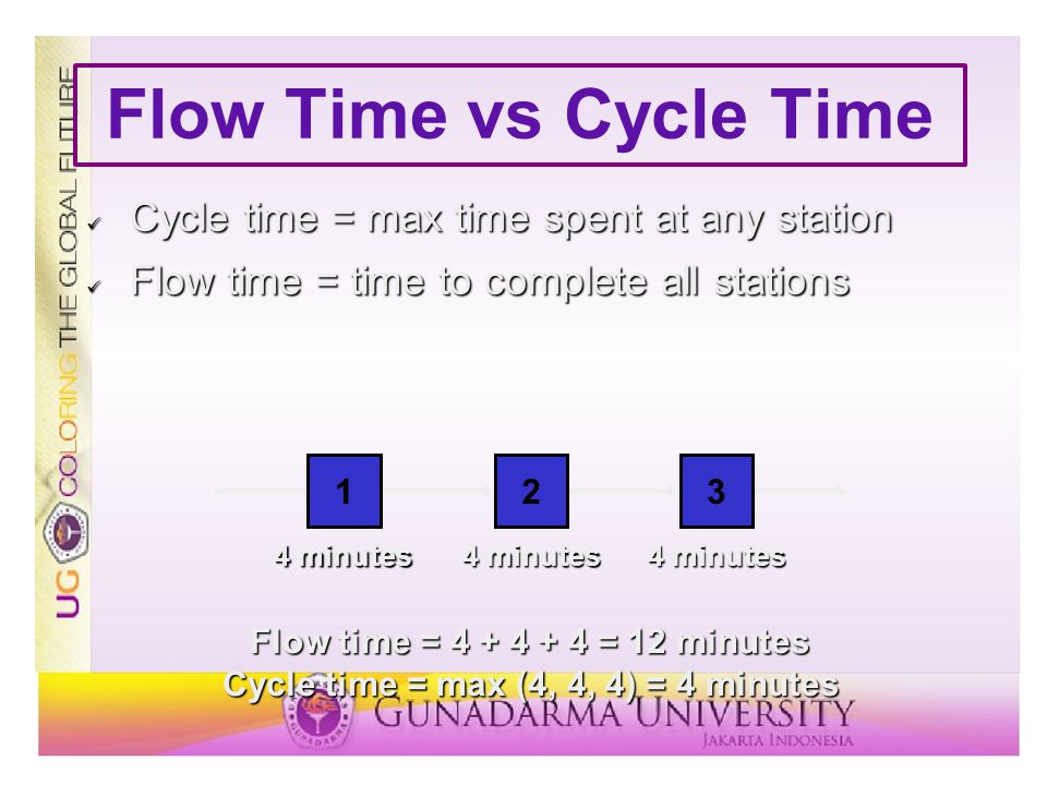 Flow Time vs Cycle Time Cycle time = max time spent at any station Cycle time = max time spent at any station Flow time = time to complete all station