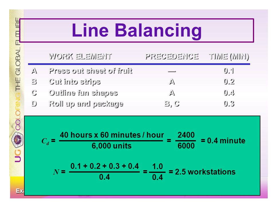 Line Balancing WORK ELEMENTPRECEDENCETIME (MIN) APress out sheet of fruit—0.1 BCut into stripsA0.2 COutline fun shapesA0.4 DRoll up and packageB, C0.3
