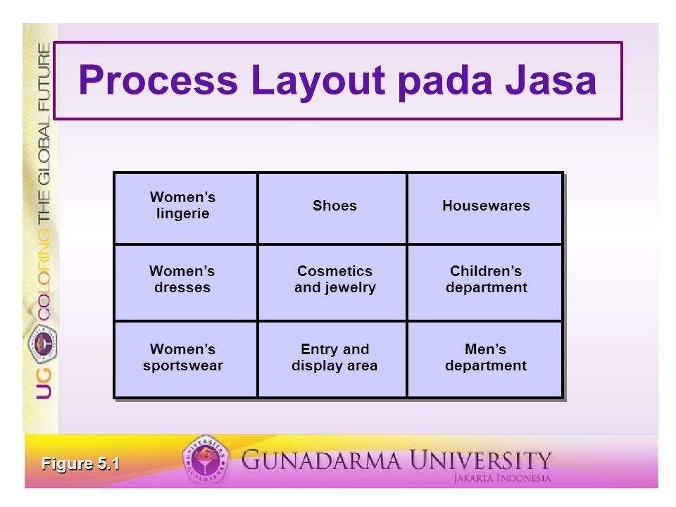 Line Balancing Process 1.Draw and label a precedence diagram.