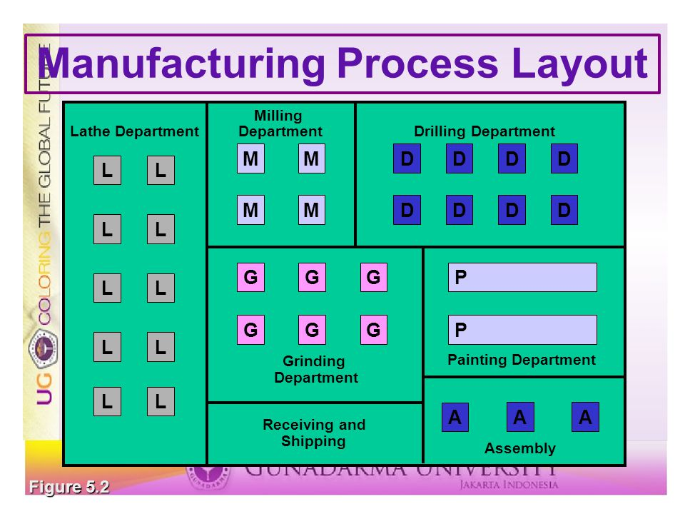 Process Layout Department12345 Load Summary Chart FROM/TODEPARTMENT 1—10050 2 —20050 360 —4050 4100 —60 550 — Example 5.1 CompositeMovementsCompositeMovements 2  3200 loads3  550 loads 2  4150 loads2  550 loads 1  3110 loads3  440 loads 1  2100 loads1  40 loads 4  560 loads1  50 loads 1 2 3 4 5 100 200 150 50 60 40 110 Grid 2