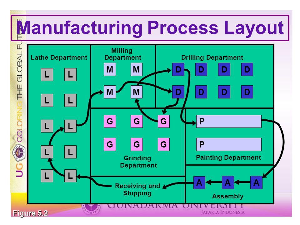 Computerized Layout Solutions CRAFT - block diagramming CRAFT - block diagramming CORELAP - relationship diagramming CORELAP - relationship diagramming Simulation Simulation
